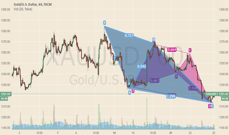 XAUUSD: Gold bulish pattern