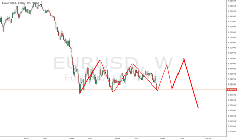 EURUSD: EURUSD possible develop
