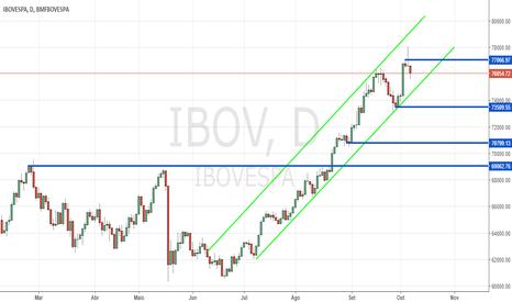 IBOV: IBOV