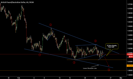 GBPAUD: GBPAUD: Potential Sell Opportunity In An Ending Diagonal