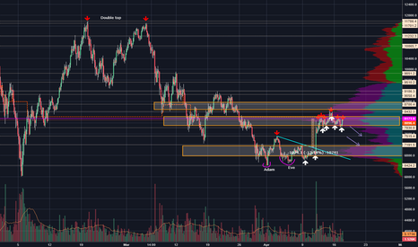BTCUSD: 4 hour timeframe with annotations