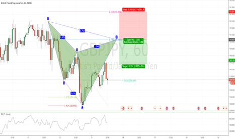 GBPJPY: Potential Bearish Cypher in GBPJPY