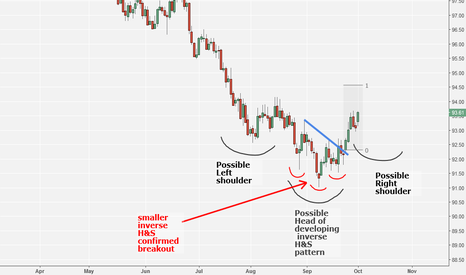 DXY: DXY forms a small inverted H&S within a larger one