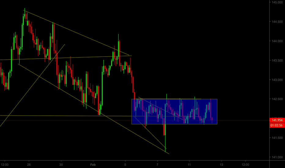 GBPJPY: GBP/JPY Trade the Breakout!