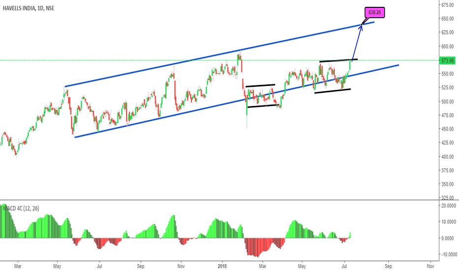HAVELLS: Next Possible Move