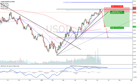 USOIL: CrudeOil Forecast!!
