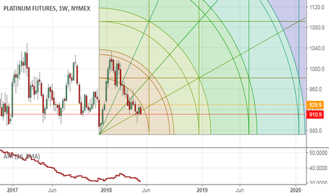 PL1!: Push above 930 PL on weekly