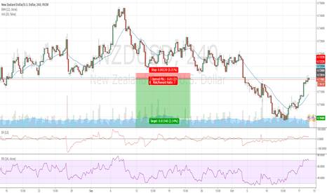 NZDUSD: NZDUSD Short - great RR ratio