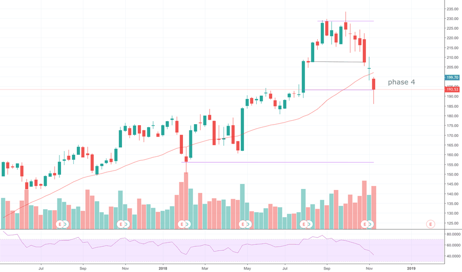AAPL: [AAPL] Phase 4 -> Did you sell?