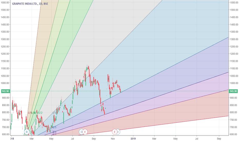 GRAPHITE: Graphite on support around 935 levels