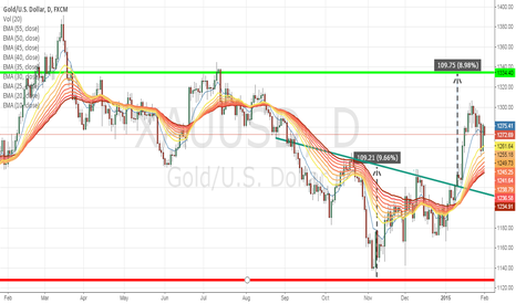 XAUUSD: Bullish flag or a broken pennant?