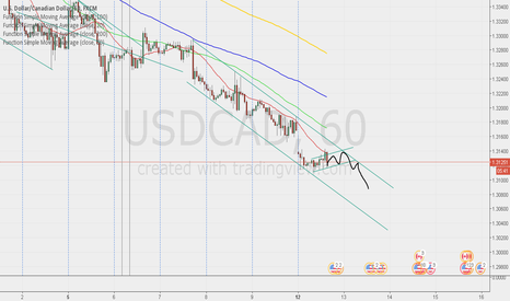 USDCAD: Posible sell after breakout