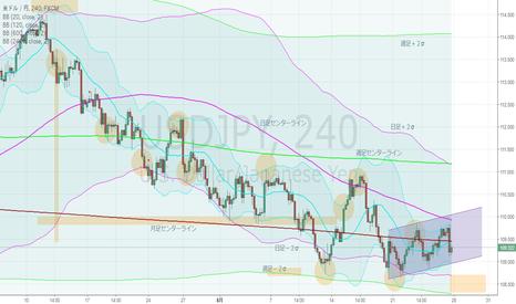 USDJPY: ドル円・4hBM、下抜けへの猛攻撃中。