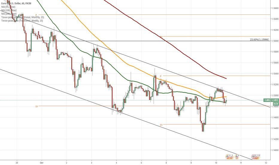 EURUSD: EUR/USD: дневной обзор