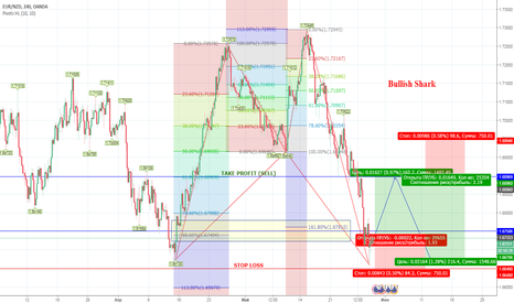 EURNZD: EURNZD BUY/SELL