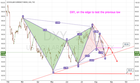 DXY: DXY, Short