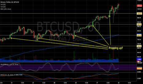 BTCUSD: Propping BTC Up / Pushing past psych barriers? (revised)