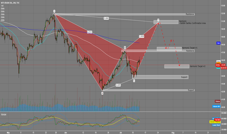 USOIL: WTI Possible Bullish Gartley on the 4HR and Daily Charts