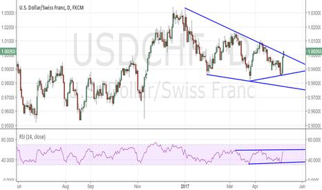 USDCHF: USD/CHF breaks above 1.00 & trend line hurdle