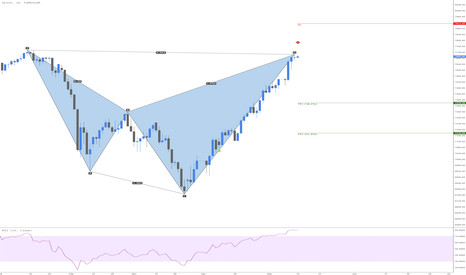 UKXGBP: UK100 Bearish Shark