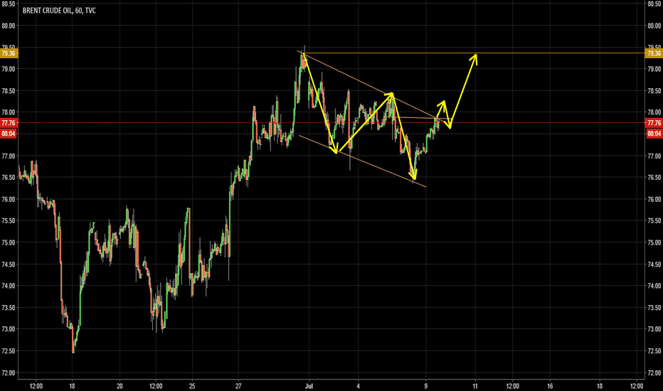 UKOIL: UKOIL expecting to move higher