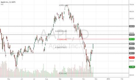 AAPL: Long to 602.29 R/R 1