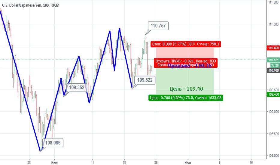USDJPY: USD/JPY: Продажа в продолжение вчерашнего падения