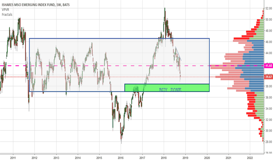 EEM: Emerging Markets is coming back into long term support