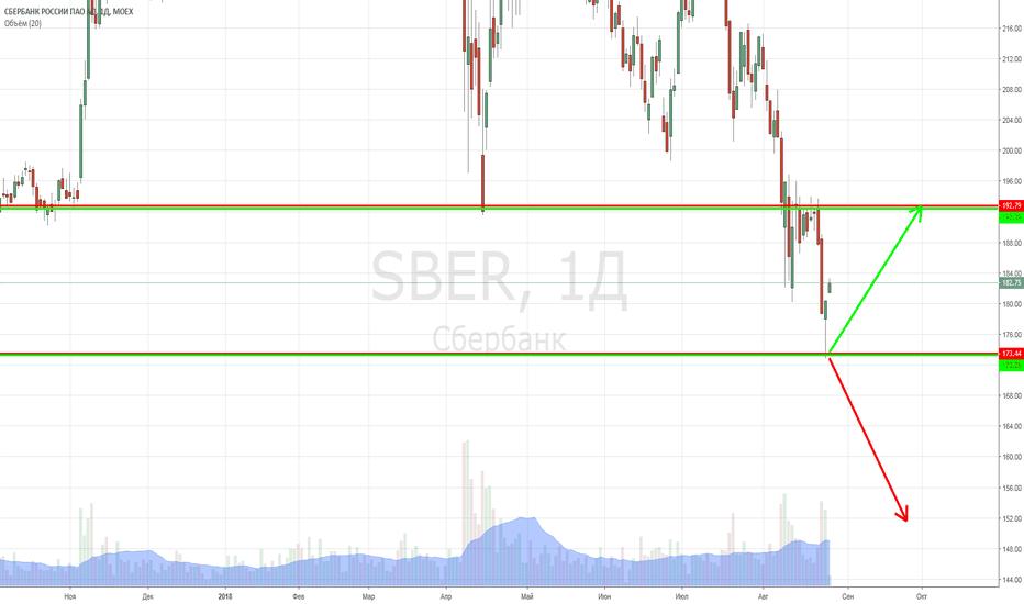 SBER: Сбербанк. Технические цели выполнены. Что дальше?
