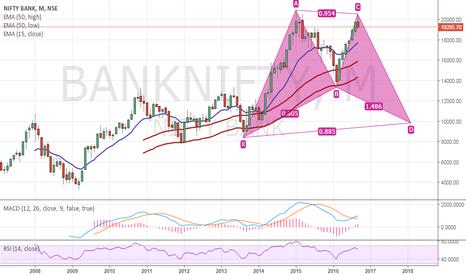BANKNIFTY: BankNifty-Bullish Garltey-Month-CD leg Downside-Possible?