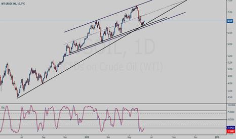 USOIL: CrudeOil day chart study