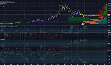 BTCUSD: Best CryptoCurrency Indicators On Earth