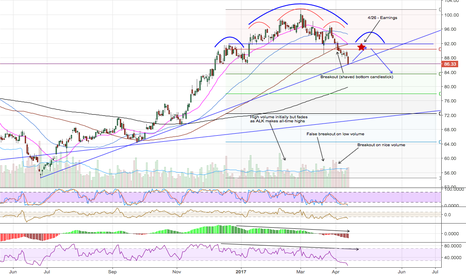 ALK: ALK Double H&S Pattern