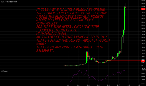 BTCUSD: BitCOIN What happened to me
