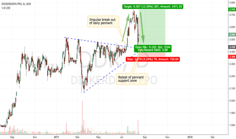 DDR: DDR break and retest resistance zone - buy opportunity