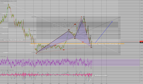 GBPCAD: Support Fake out.. Bullish Pattern.. Motive waves are finished.