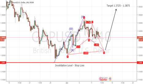 GBPUSD: GBP/USD Recovery