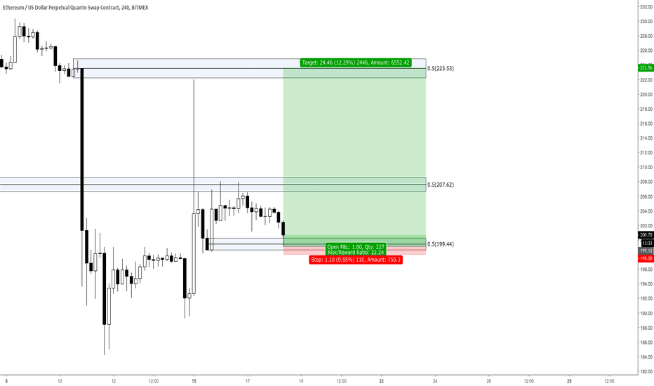 ETHUSD: Big Move Coming for ETH? Potential 12% Upside