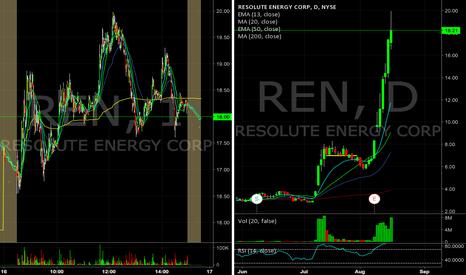 REN: $REN looking for a short into resistance tomorrow