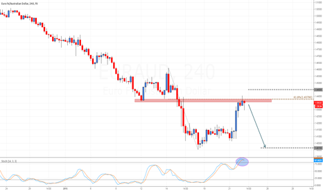 EURAUD: EUR/AUD shorting zone