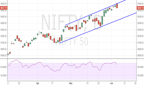 NIFTY: Nifty - Bearish outside day/engulfing candle