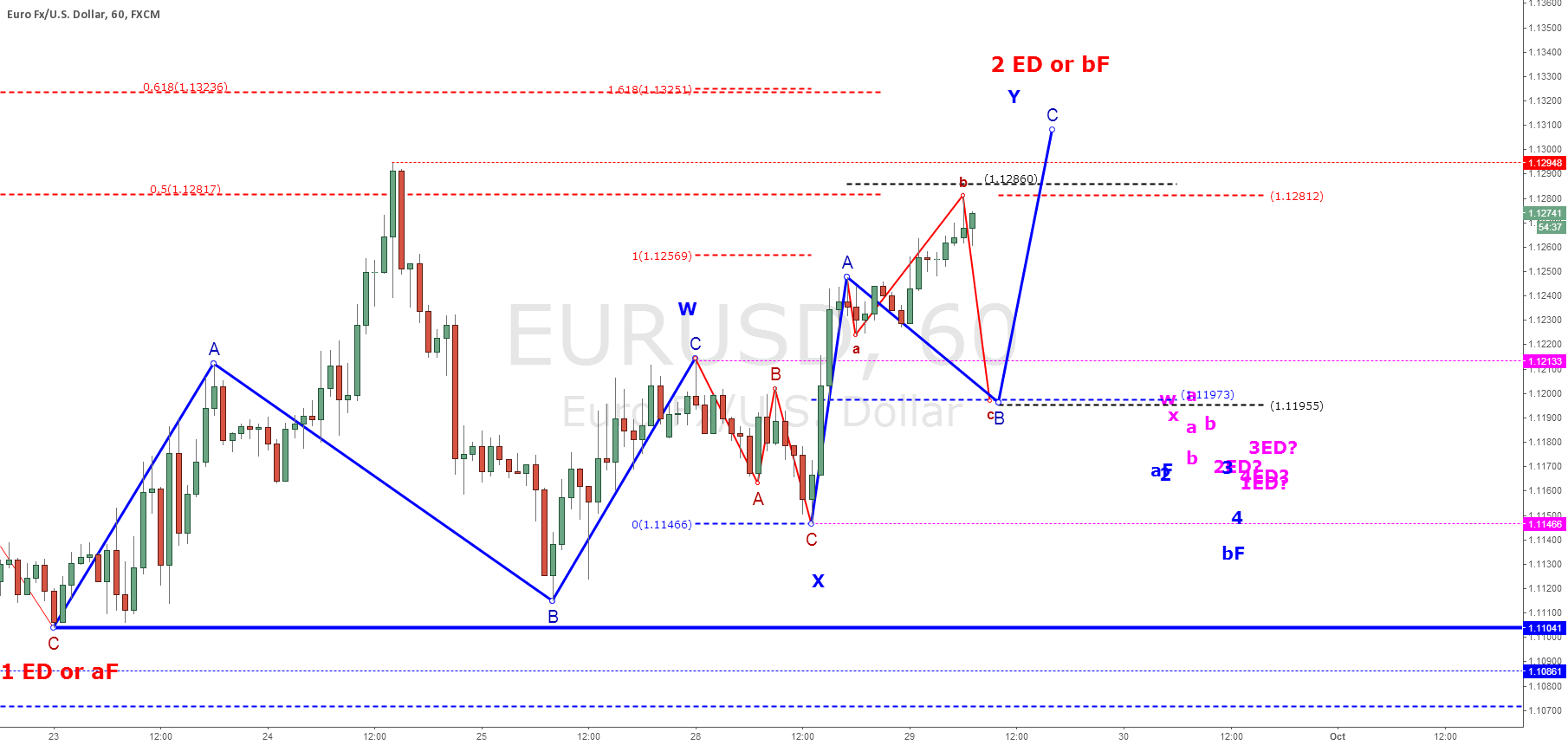 EURUSD: Trying Hard