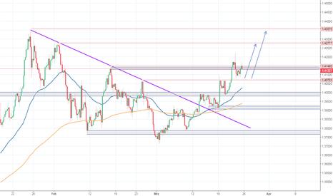 GBPUSD: GBP/USD - Weiter im Uptrend