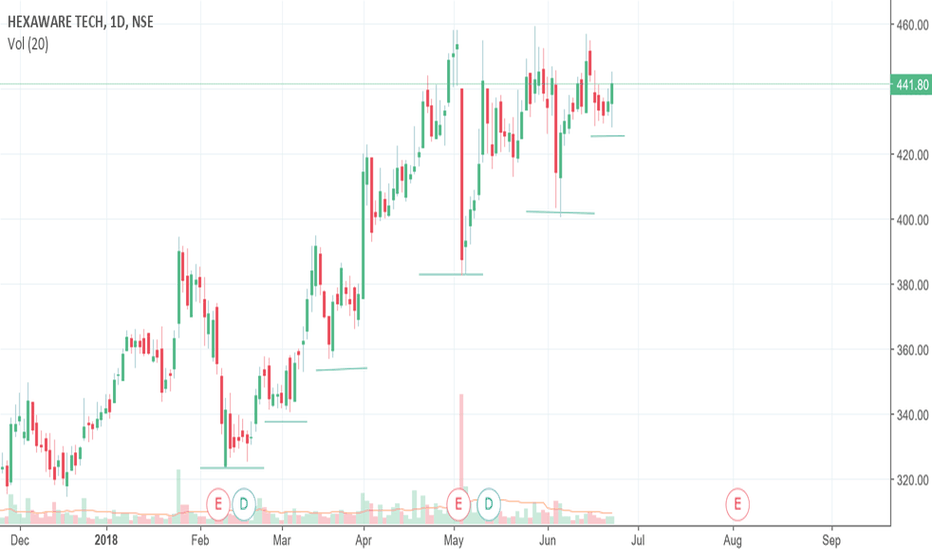 HEXAWARE: Hexaware LONG