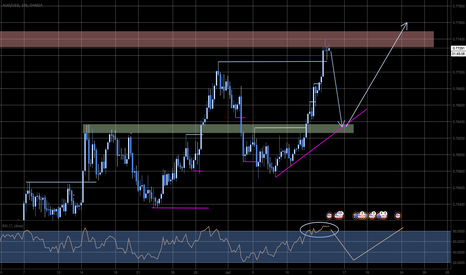 AUDUSD: Counter-Trend & Trend-Trade