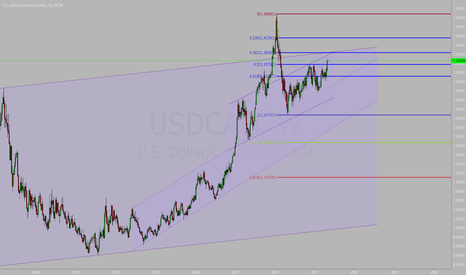 USDCAD: Wait To short