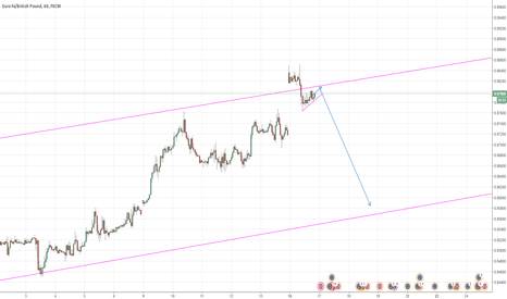 EURGBP: EURGBP making a flag