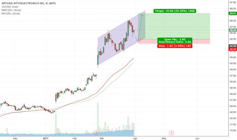 AAOI: Possible trade setup for AAOI