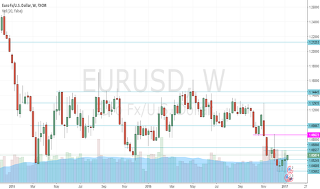 EURUSD: EURUSD - Weekly Historical Support Resistance from 3/9/15