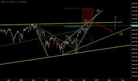 FTSE: FTSE100, still in 3rd wave?